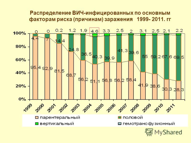 Распределение ВИЧ-инфицированных по основным факторам риска (причинам) заражения 1999- 2011. гг