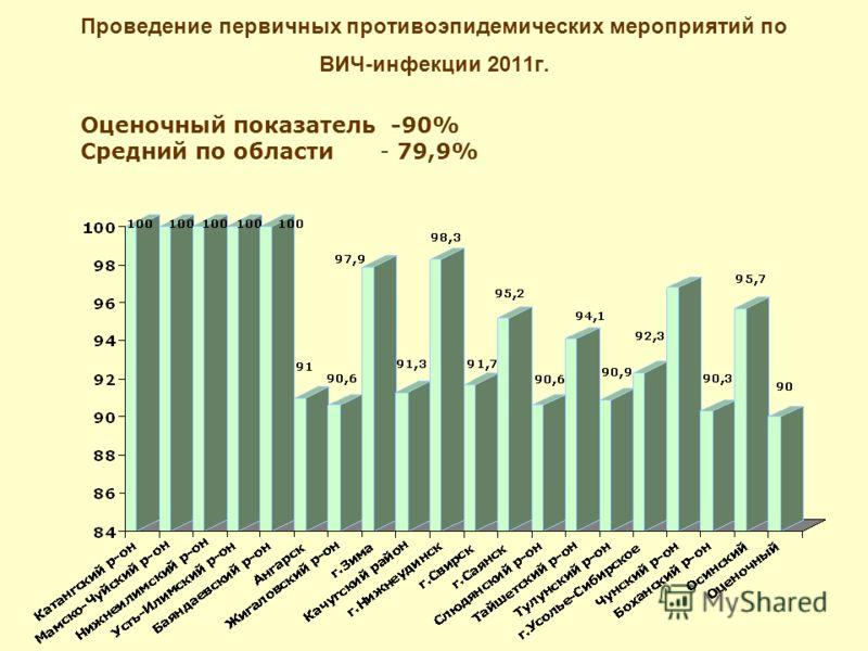 Проведение первичных противоэпидемических мероприятий по ВИЧ-инфекции 2011г. Оценочный показатель -90% Средний по области - 79,9%