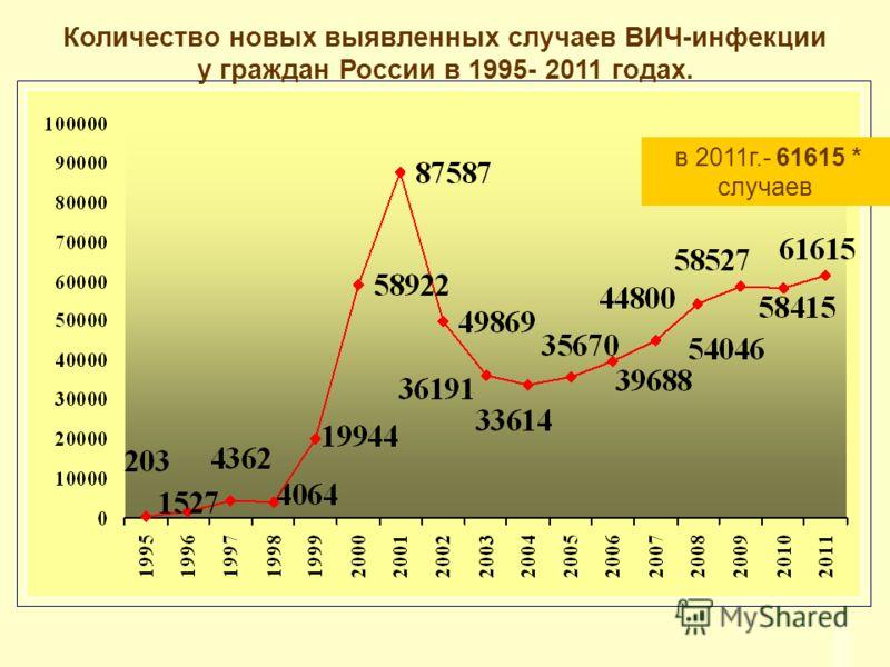 в 2011г.- 61615 * случаев Количество новых выявленных случаев ВИЧ-инфекции у граждан России в 1995- 2011 годах.