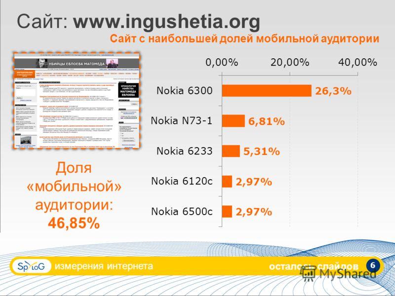 измерения интернета 6 Сайт: www.ingushetia.org Сайт с наибольшей долей мобильной аудитории Доля «мобильной» аудитории: 46,85% осталось слайдов