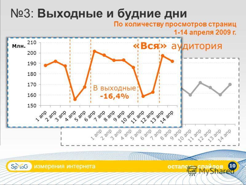 измерения интернета 10 3: Выходные и будние дни По количеству просмотров страниц 1-14 апреля 2009 г. «Вся» аудитория В выходные -16,4% осталось слайдов