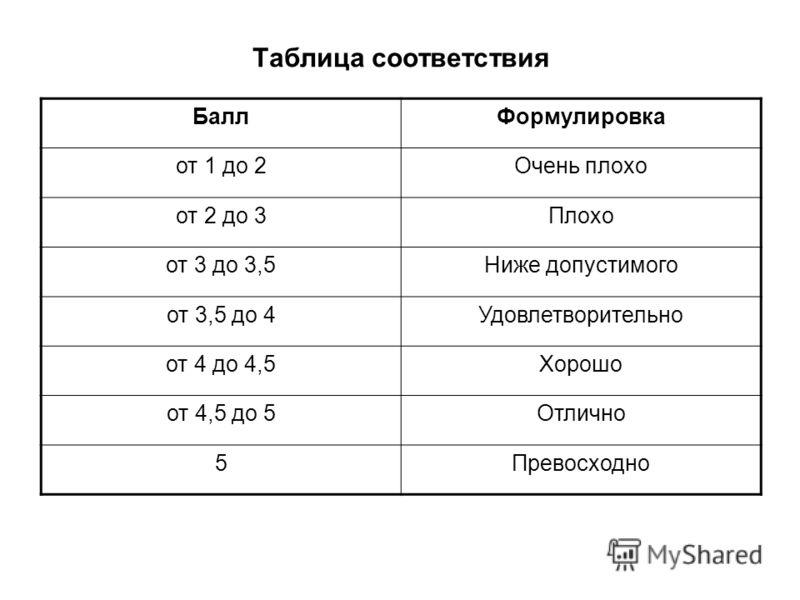 Таблица соответствия БаллФормулировка от 1 до 2Очень плохо от 2 до 3Плохо от 3 до 3,5Ниже допустимого от 3,5 до 4Удовлетворительно от 4 до 4,5Хорошо от 4,5 до 5Отлично 5Превосходно