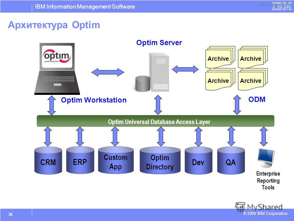 IBM Information Management Software © 2009 IBM Corporation 36 Architecture Архитектура Optim Optim Workstation Optim Server Enterprise Reporting Tools ODM Optim Universal Database Access Layer ERP CRM Custom App Optim Directory Archive Dev QA