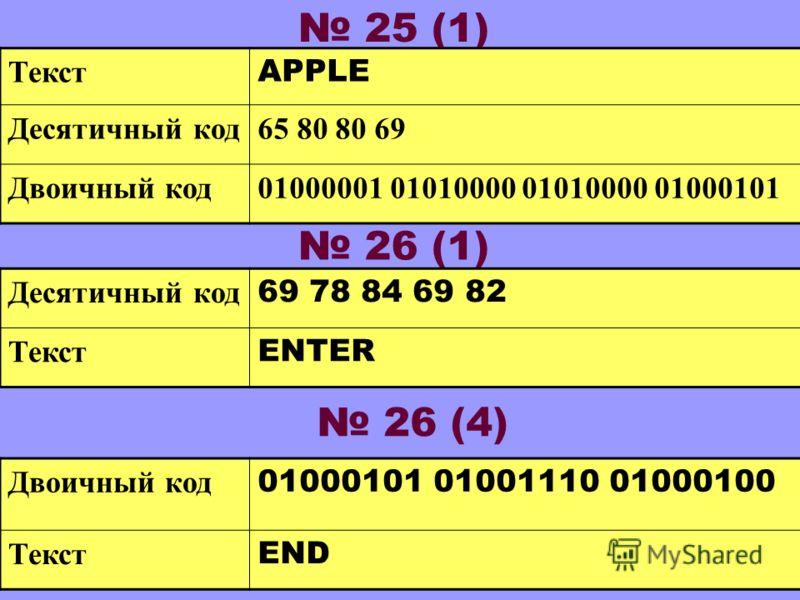 25 (1) Текст APPLE Десятичный код65 80 80 69 Двоичный код01000001 01010000 01010000 01000101 26 (1) Десятичный код 69 78 84 69 82 Текст ENTER 26 (4) Двоичный код 01000101 01001110 01000100 Текст END