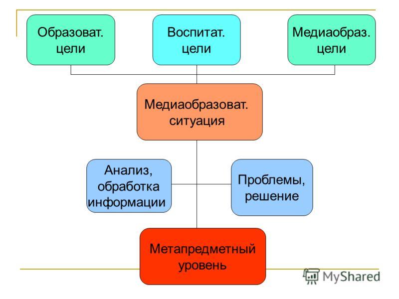 Образоват. цели Воспитат. цели Медиаобраз. цели Медиаобразоват. ситуация Проблемы, решение Анализ, обработка информации Метапредметный уровень