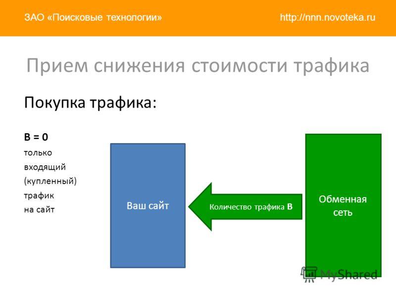 http://nnn.novoteka.ruЗАО «Поисковые технологии» Покупка трафика: B = 0 только входящий (купленный) трафик на сайт Ваш сайт Обменная сеть Прием снижения стоимости трафика Количество трафика B