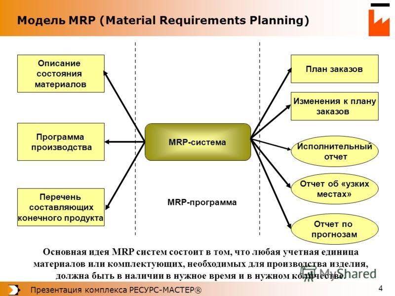 Презентация комплекса РЕСУРС-МАСТЕР® 4 Модель MRP (Material Requirements Planning) Основная идея MRP систем состоит в том, что любая учетная единица материалов или комплектующих, необходимых для производства изделия, должна быть в наличии в нужное вр