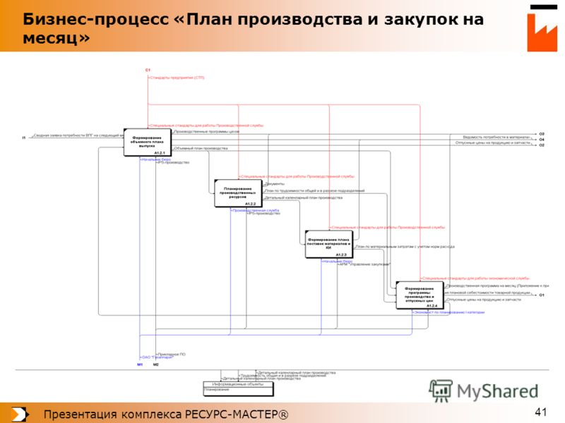 Презентация комплекса РЕСУРС-МАСТЕР® 41 Бизнес-процесс «План производства и закупок на месяц»