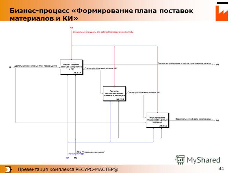 Презентация комплекса РЕСУРС-МАСТЕР® 44 Бизнес-процесс «Формирование плана поставок материалов и КИ»