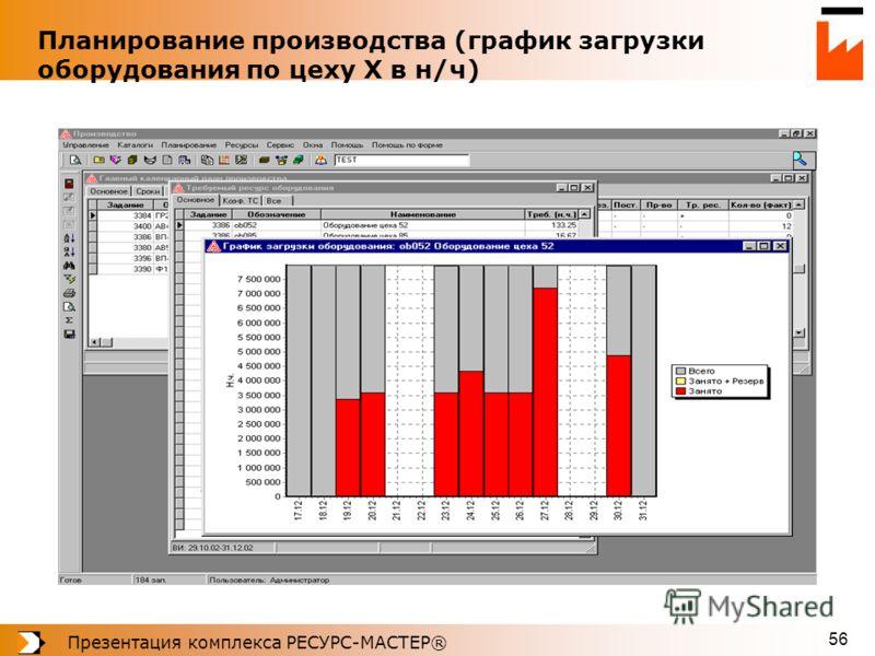 Презентация комплекса РЕСУРС-МАСТЕР® 56 Планирование производства (график загрузки оборудования по цеху Х в н/ч)