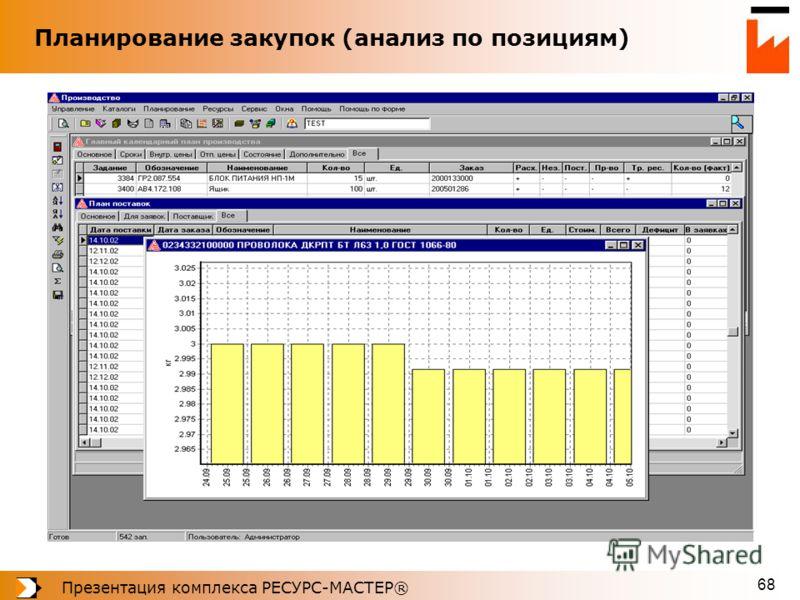 Презентация комплекса РЕСУРС-МАСТЕР® 68 Планирование закупок (анализ по позициям)