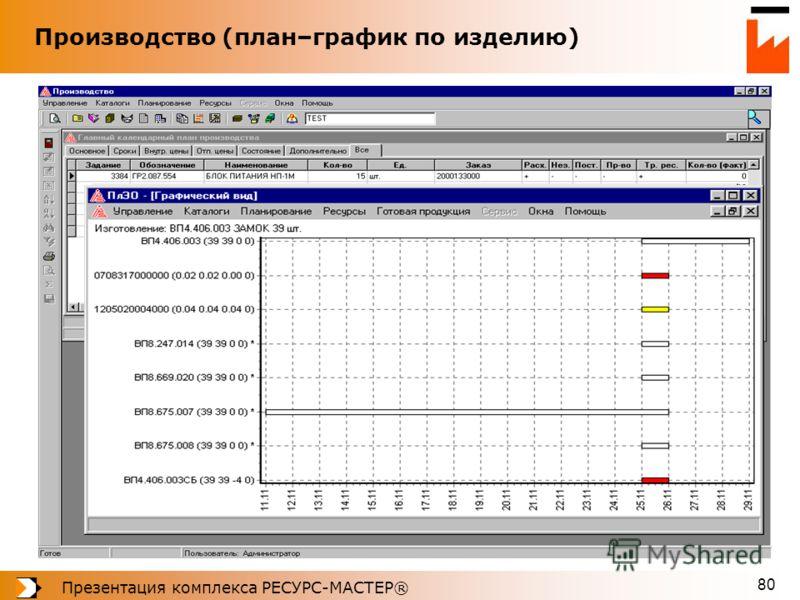 Презентация комплекса РЕСУРС-МАСТЕР® 80 Производство (план–график по изделию)