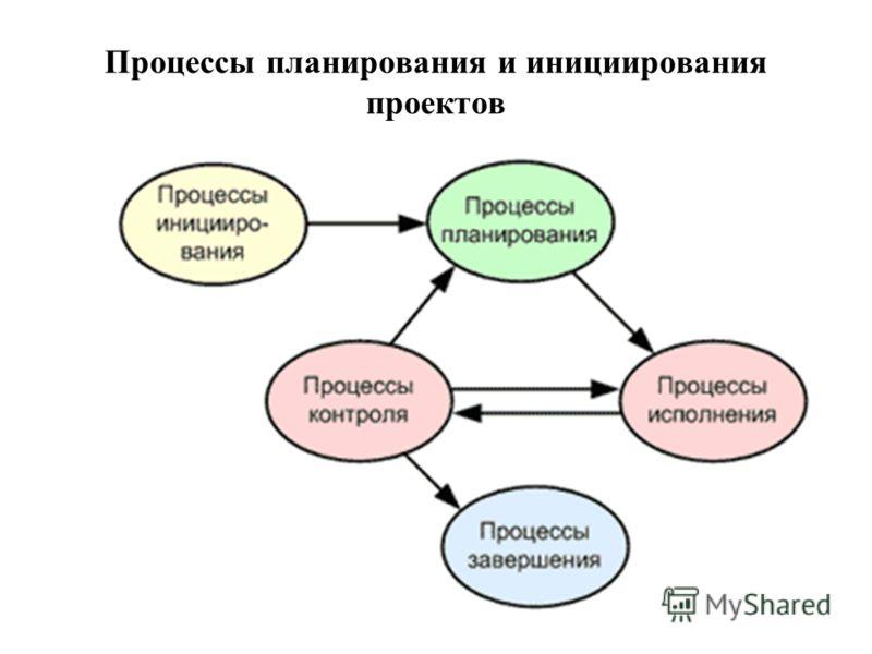 Процессы планирования и инициирования проектов