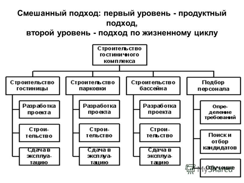 Смешанный подход: первый уровень - продуктный подход, второй уровень - подход по жизненному циклу