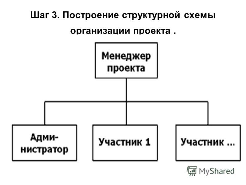 Шаг 3. Построение структурной схемы организации проекта.
