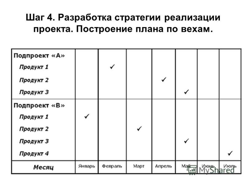 Шаг 4. Разработка стратегии реализации проекта. Построение плана по вехам.