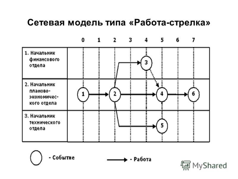 Сетевая модель типа «Работа-стрелка»