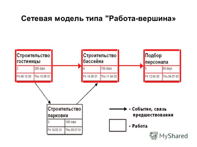 Сетевая модель типа Работа-вершина»