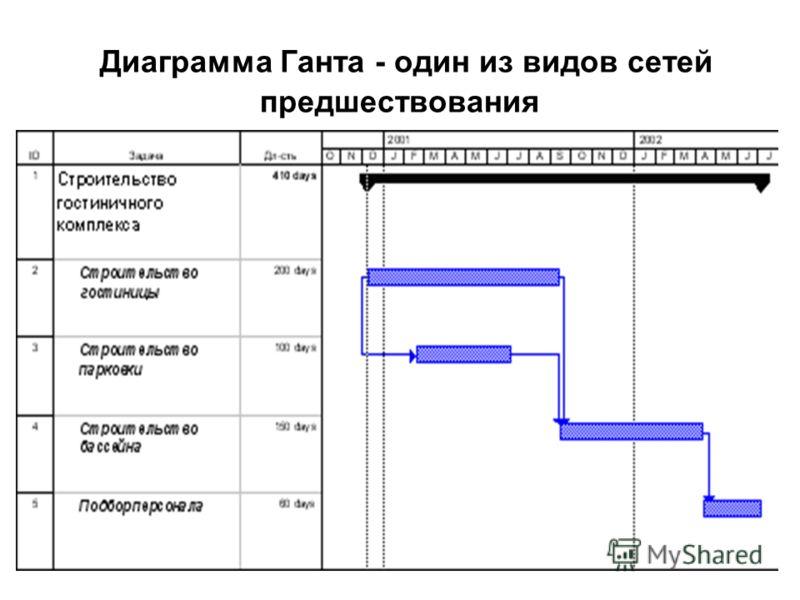 Диаграмма Ганта - один из видов сетей предшествования