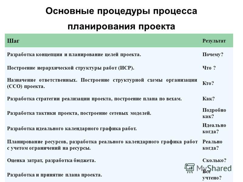 Презентация на тему Процессы планирования и инициирования  4 Основные процедуры процесса планирования проекта