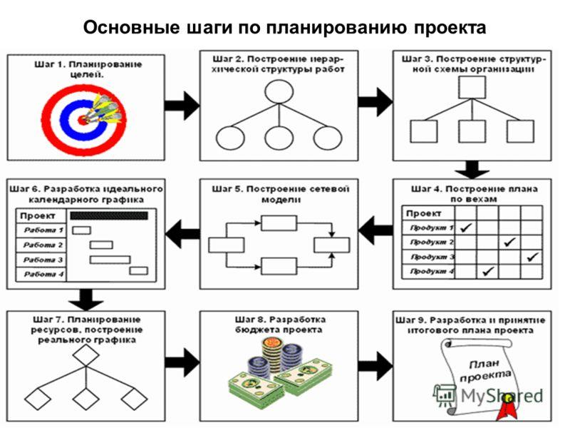 Основные шаги по планированию проекта
