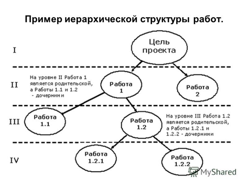 Пример иерархической структуры работ.