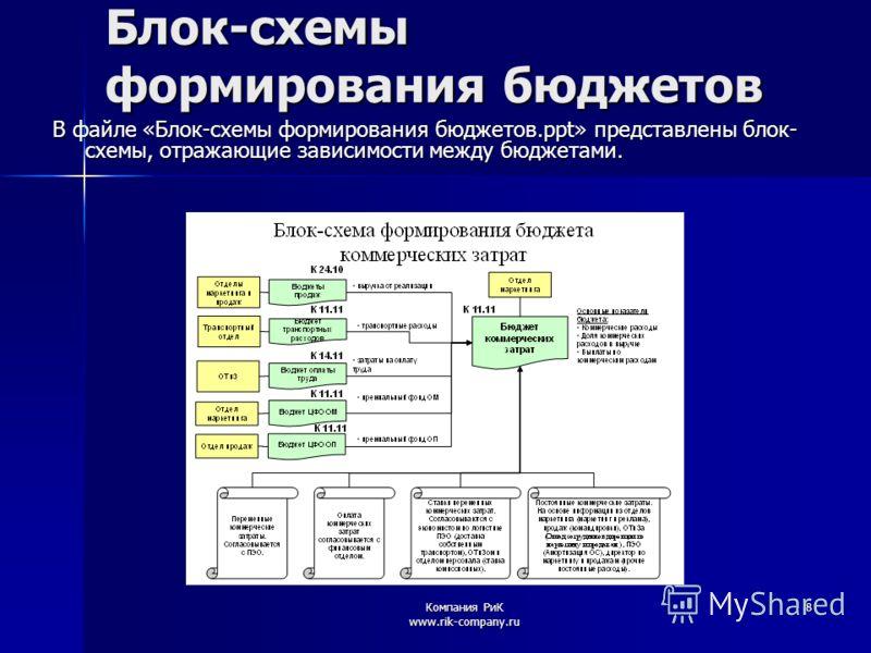 Компания РиК www.rik-company.ru 8 Блок-схемы формирования бюджетов В файле «Блок-схемы формирования бюджетов.ppt» представлены блок- схемы, отражающие зависимости между бюджетами.