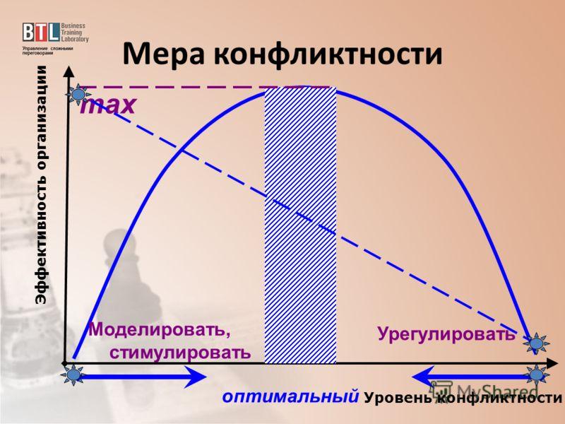 Мера конфликтности оптимальный max Уровень конфликтности Эффективность организации Урегулировать Моделировать, стимулировать