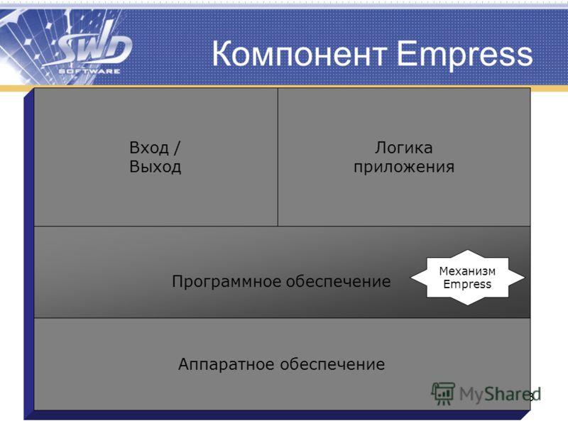 [ www.swd.ru | www.empress.ru ]13 Компонент Empress Аппаратное обеспечение Программное обеспечение Вход / Выход Логика приложения Механизм Empress