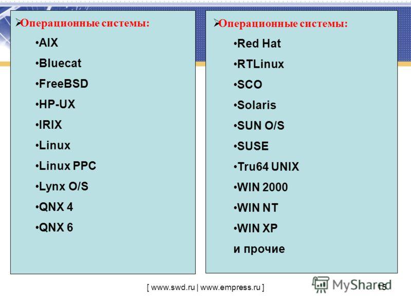 [ www.swd.ru | www.empress.ru ]15 Операционные системы: AIX Bluecat FreeBSD HP-UX IRIX Linux Linux PPC Lynx O/S QNX 4 QNX 6 Операционные системы: Red Hat RTLinux SCO Solaris SUN O/S SUSE Tru64 UNIX WIN 2000 WIN NT WIN XP и прочие