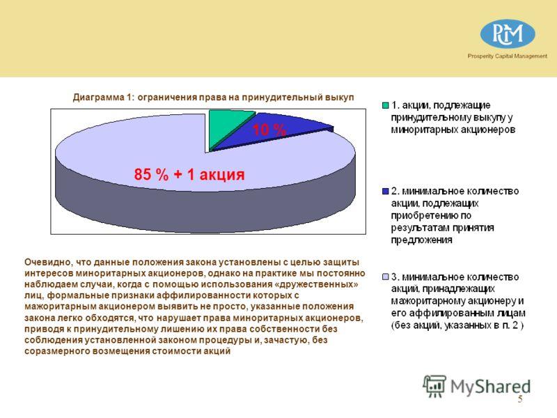5 Диаграмма 1: ограничения права на принудительный выкуп 10 % Очевидно, что данные положения закона установлены с целью защиты интересов миноритарных акционеров, однако на практике мы постоянно наблюдаем случаи, когда с помощью использования «дружест