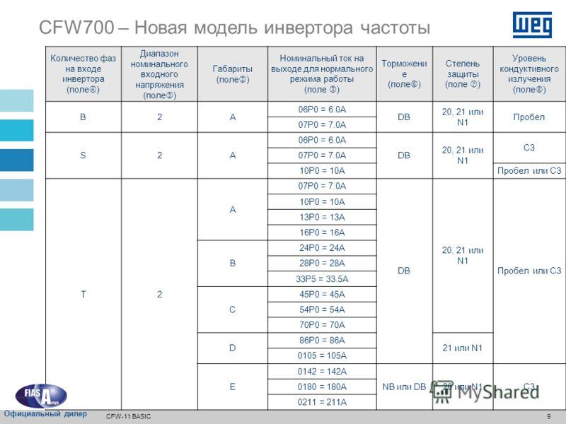 8 Новые мировые каталожные номера (номенклатуры) – совершенствование производства и логистики Количество фаз (электропитание) B = 1ac или 3ac S = только 1ac T = только 3ac Диапазон номинального входного напряжения 2 = 200...240 В переменного тока (га