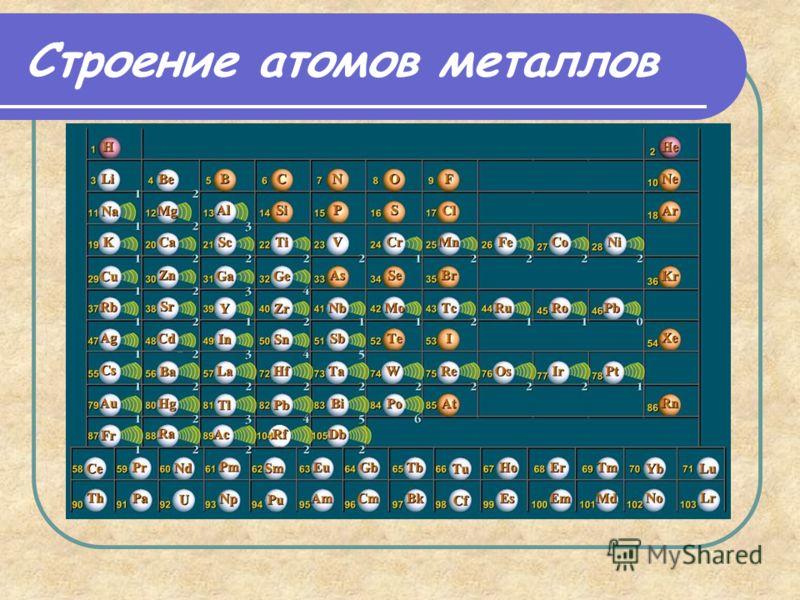 Строение атомов металлов