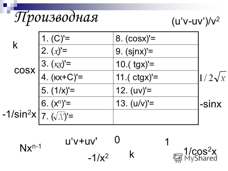 Производная 1. (С)'=8. (cosх)'= 2. ( х )'=9. (sjnх)'= 3. ( кх )'=10.( tgх)'= 4. (кх+С)'=11.( ctgх)'= 5. (1/х)'=12. (uv)'= 6. (х n )'=13. (u/v)'= 7. ( )'= 0 -1/sin 2 x Nx n-1 1 k -1/x 2 k 1/cos 2 x -sinx cosx uv+uv' (uv-uv)/v 2