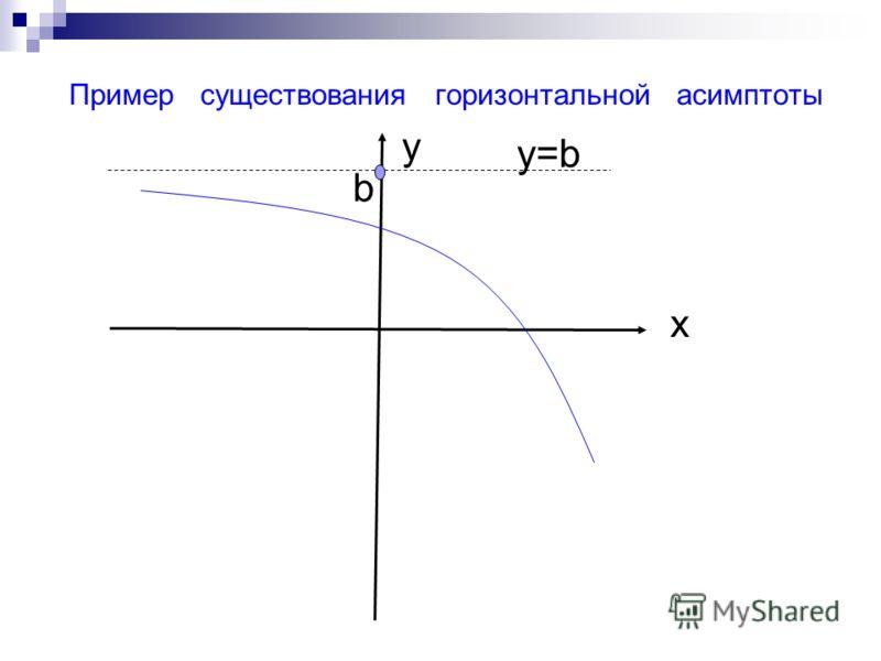 х у y=by=b b Пример существования горизонтальной асимптоты