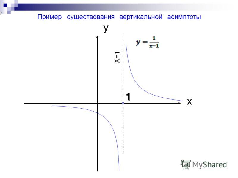 1 1 х y Пример существования вертикальной асимптоты X=1