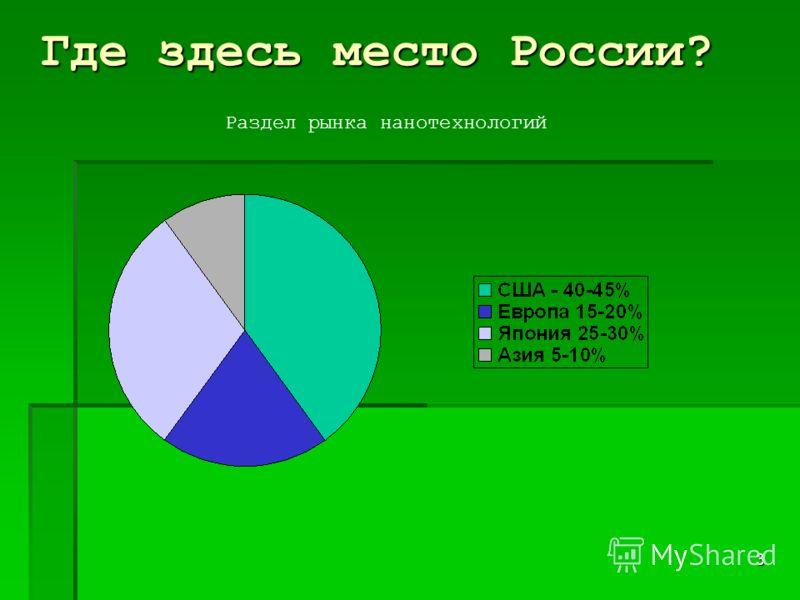 3 Где здесь место России? Раздел рынка нанотехнологий