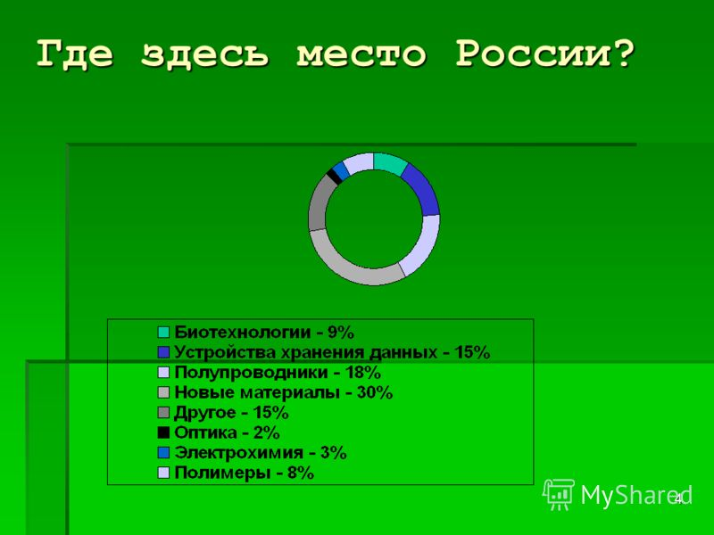 4 Где здесь место России?