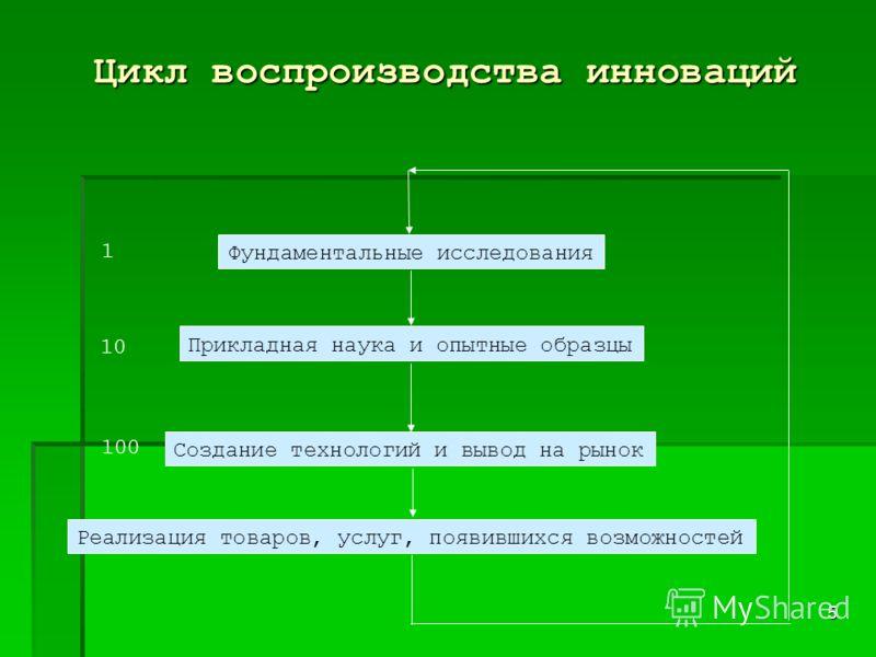 5 Цикл воспроизводства инноваций Фундаментальные исследования Прикладная наука и опытные образцы Создание технологий и вывод на рынок Реализация товаров, услуг, появившихся возможностей 1 10 100