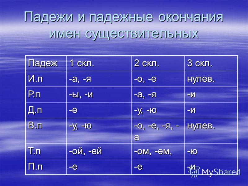 Падежи и падежные окончания имен существительных Падеж 1 скл. 2 скл. 3 скл. И.п -а, -я -о, -е нулев. Р.п -ы, -и -а, -я -и Д.п-е -у, -ю -и В.п -о, -е, -я, - а нулев. Т.п -ой, -ей -ом, -ем, -ю П.п-е-е-и