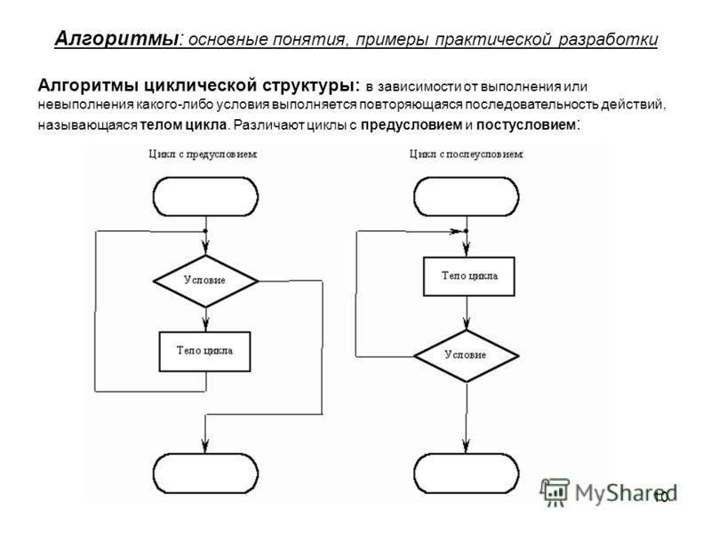 10 Алгоритмы: основные понятия, примеры практической разработки Алгоритмы циклической структуры: в зависимости от выполнения или невыполнения какого-либо условия выполняется повторяющаяся последовательность действий, называющаяся телом цикла. Различа