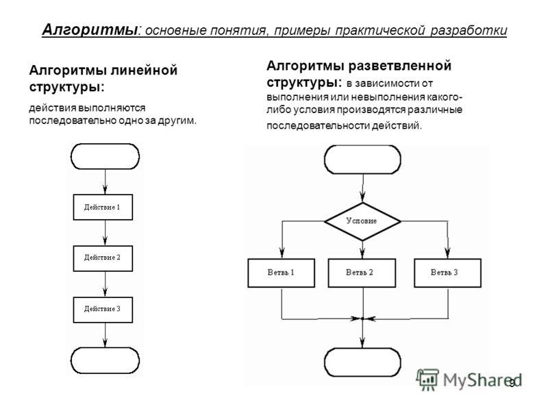 9 Алгоритмы: основные понятия, примеры практической разработки Алгоритмы линейной структуры: действия выполняются последовательно одно за другим. Алгоритмы разветвленной структуры: в зависимости от выполнения или невыполнения какого- либо условия про