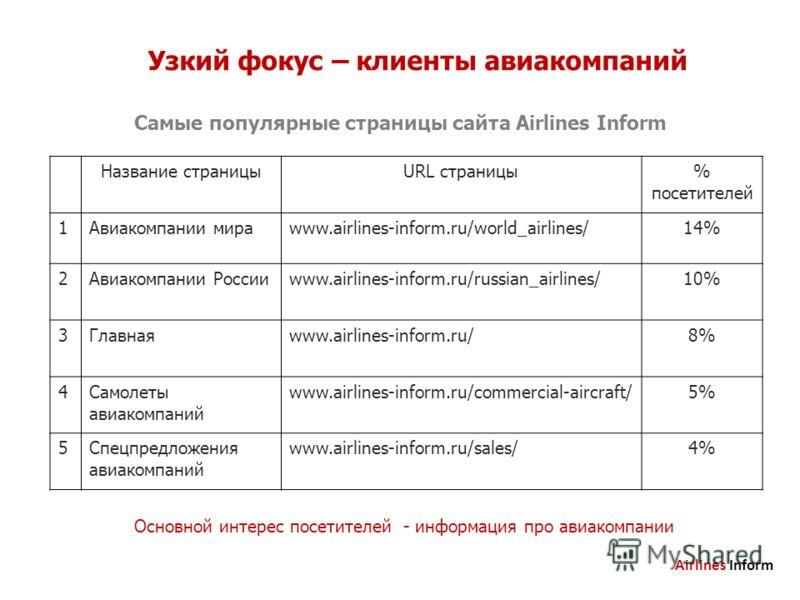 Узкий фокус – клиенты авиакомпаний Самые популярные страницы сайта Airlines Inform Основной интерес посетителей - информация про авиакомпании Название страницыURL страницы% посетителей 1Авиакомпании мираwww.airlines-inform.ru/world_airlines/14% 2Авиа