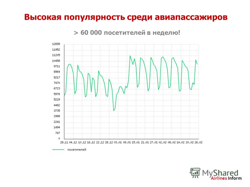 Высокая популярность среди авиапассажиров > 60 000 посетителей в неделю! Airlines Inform
