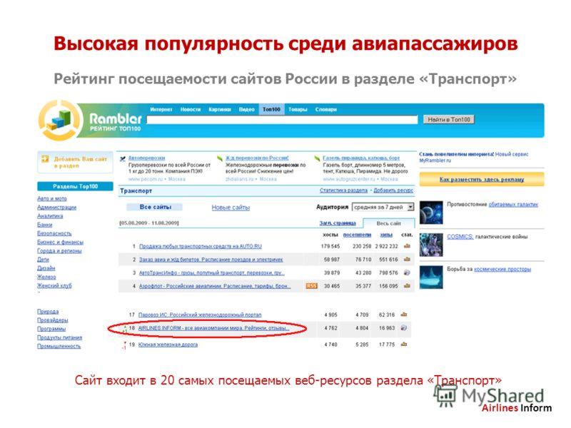 Высокая популярность среди авиапассажиров Рейтинг посещаемости сайтов России в разделе «Транспорт» Сайт входит в 20 самых посещаемых веб-ресурсов раздела «Транспорт» Airlines Inform