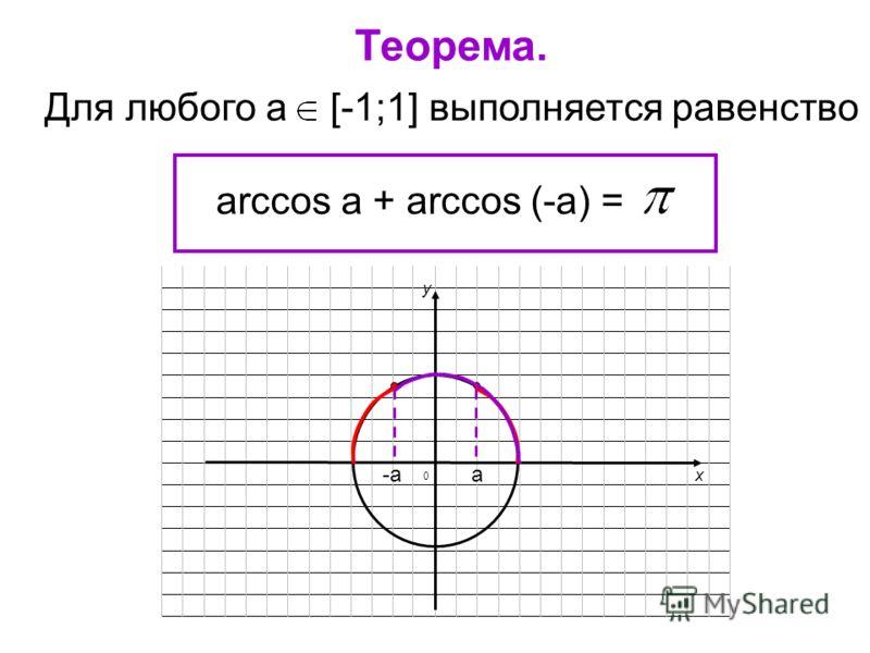 Для любого а [-1;1] выполняется равенство arccos a + arccos (-a) = Теорема. x y а-а 0