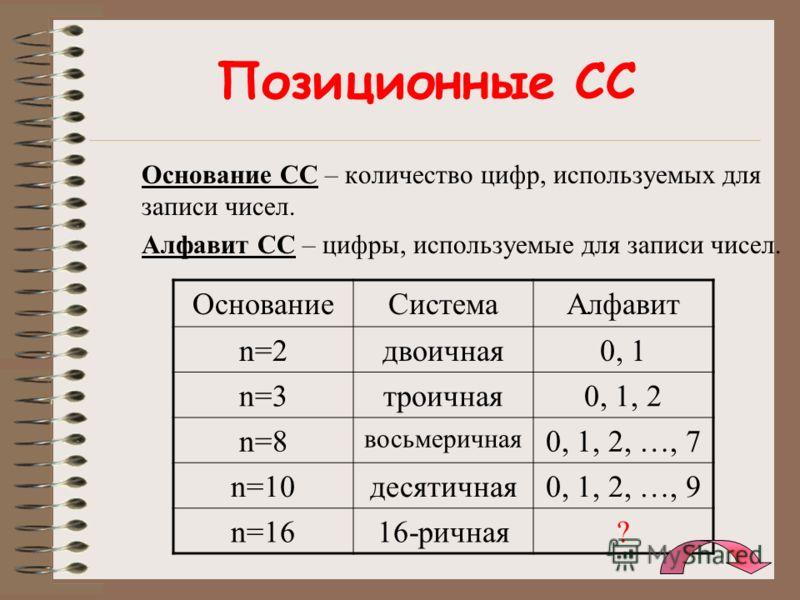Позиционные СС Основание СС – количество цифр, используемых для записи чисел. Алфавит СС – цифры, используемые для записи чисел. ОснованиеСистемаАлфавит n=2двоичная0, 1 n=3троичная0, 1, 2 n=8 восьмеричная 0, 1, 2, …, 7 n=10десятичная0, 1, 2, …, 9 n=1