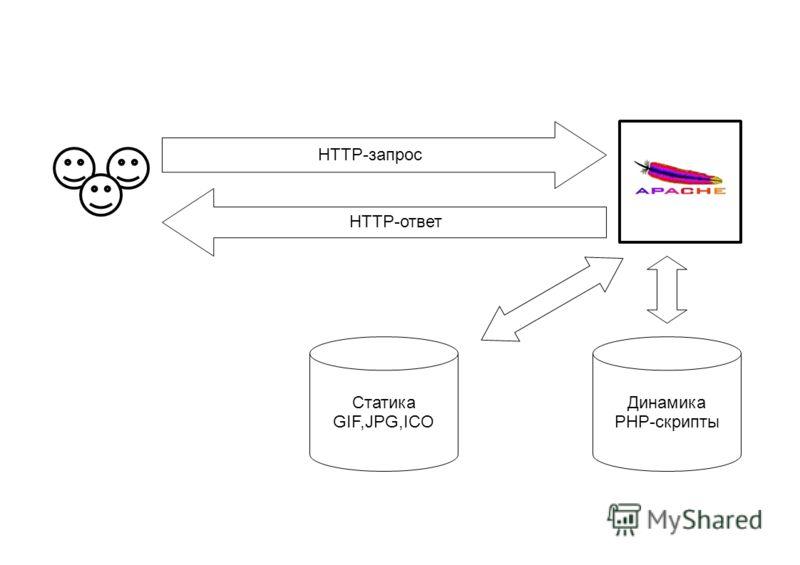 Статика GIF,JPG,ICO Динамика PHP-скрипты HTTP-ответ HTTP-запрос