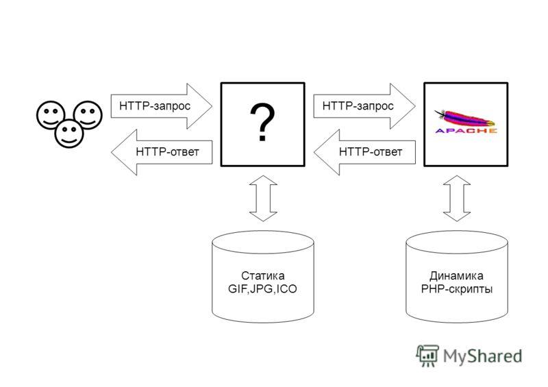 ? Статика GIF,JPG,ICO Динамика PHP-скрипты HTTP-ответ HTTP-запрос