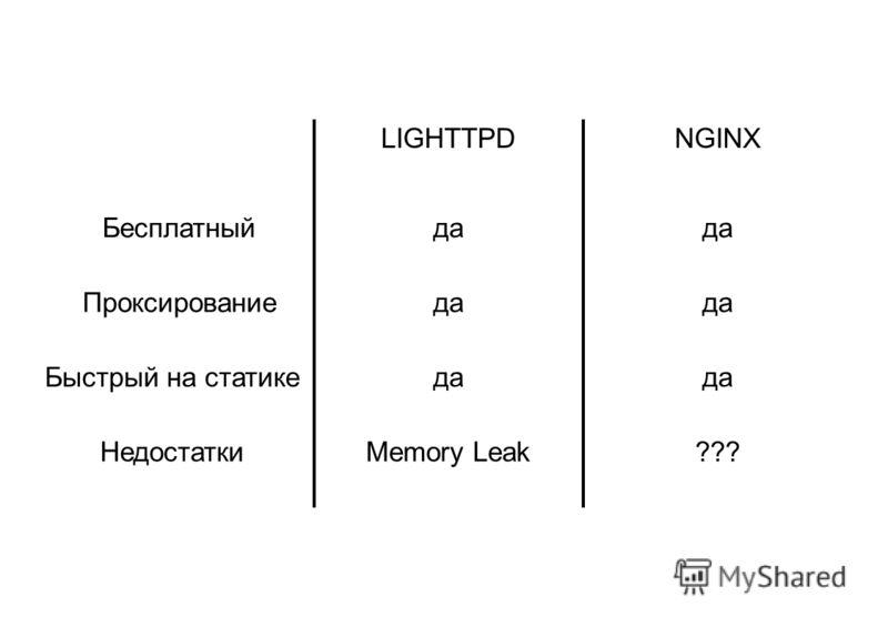 LIGHTTPDNGINX Бесплатныйда Проксированиеда Быстрый на статикеда НедостаткиMemory Leak???